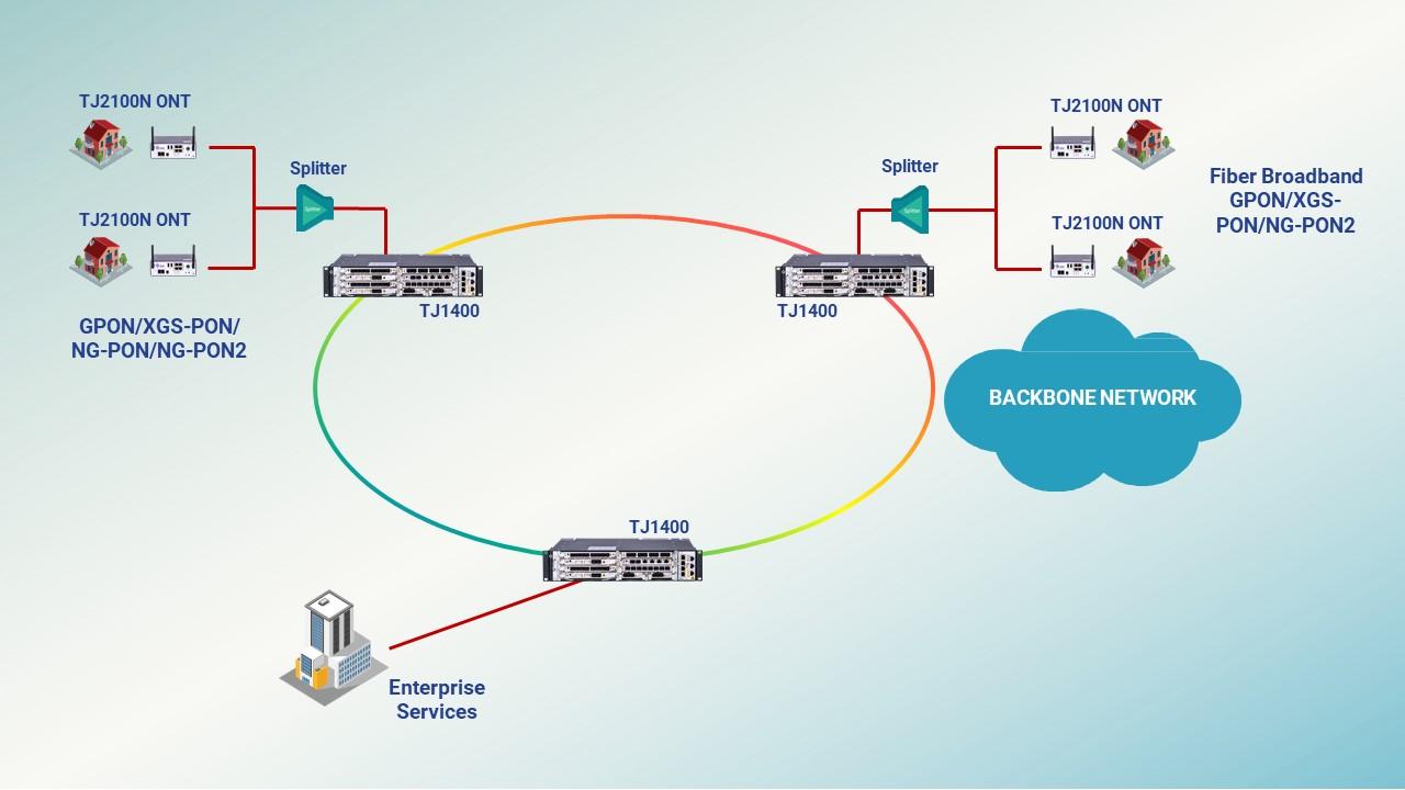 FTTH Fiber Broadband Access Network